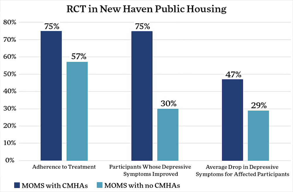 RCT in New Haven Housing
