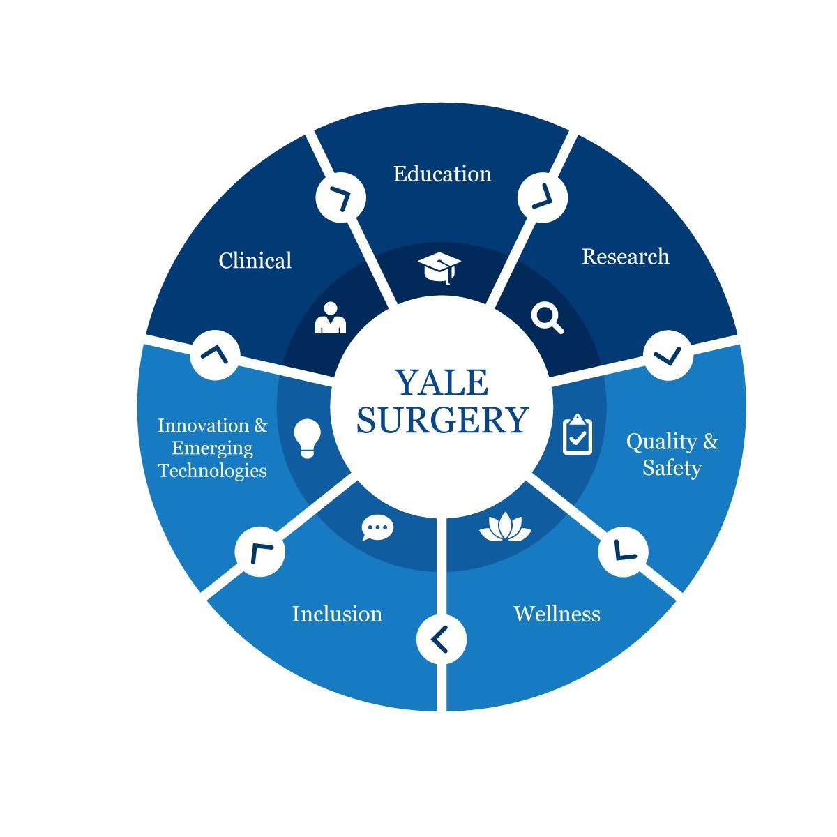 Yale Surgery Circle Chart