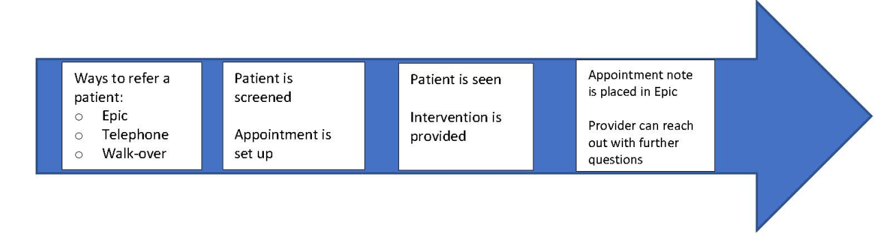 arrow showing the referral process to the pain program at smilow