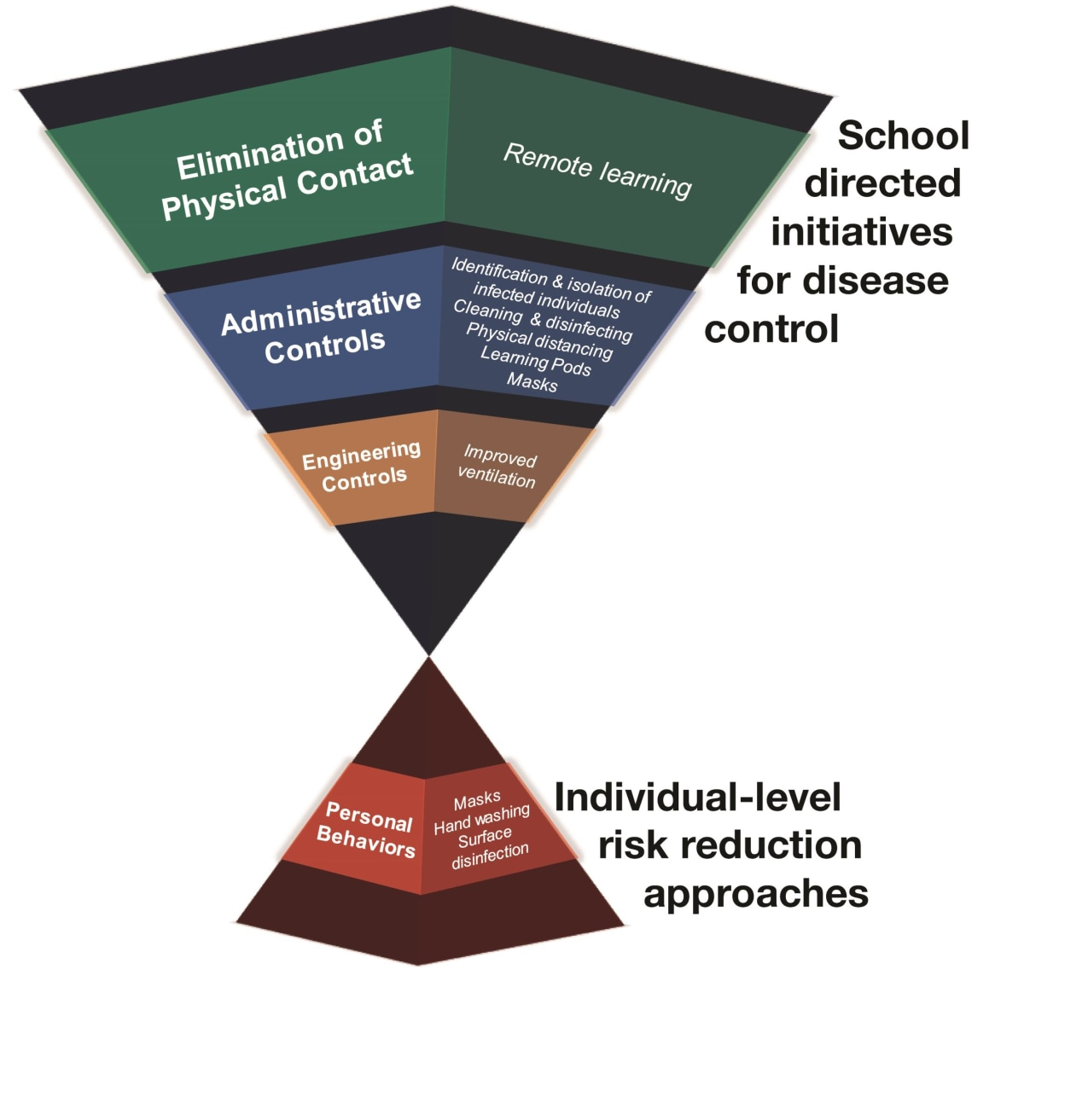 Hourglass shaped infographic School directed innitiatives for disease control Elimination of physical contact - remote learning Administrative controls - Identification and isolation of infected individuals ; Cleaning and disinfecting Physical distancing Learning pods Masks  Individual-leve risk reduction approaches Personal behaviors: masks, handwashing, surface disinfection