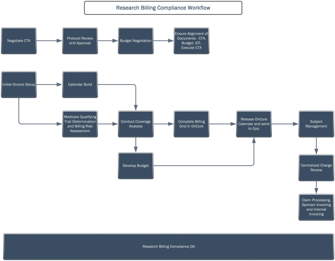 Research Billing Compliance flowchart