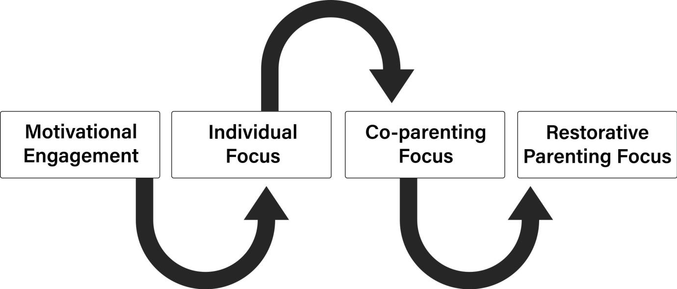 Motivational engagement, Individual focus, Co-parenting focus, Restorative parenting focus