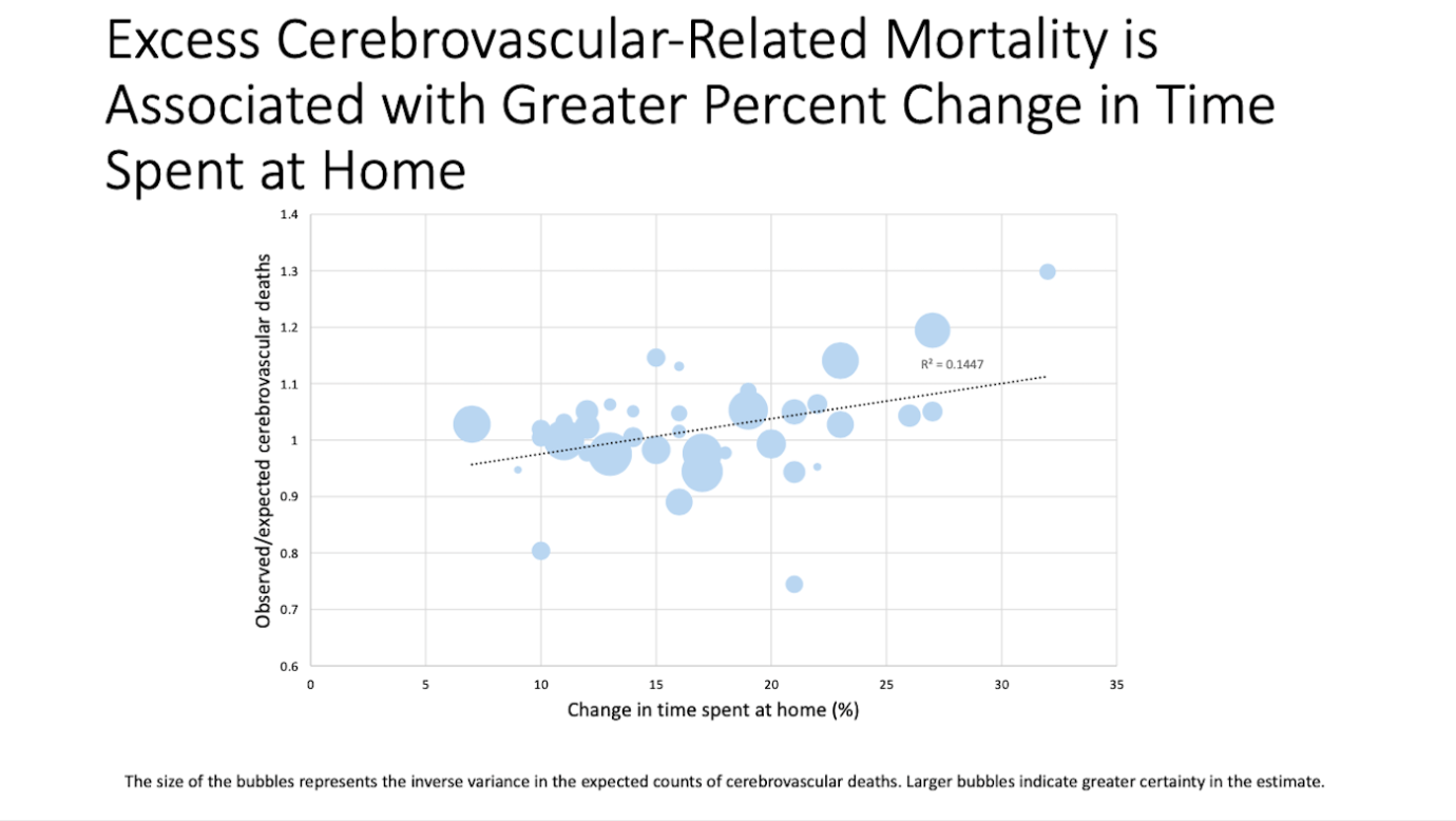 Excess Cerebrovascular-Related Mortality is Associated with Greater Percent Change in Time Spent at Home