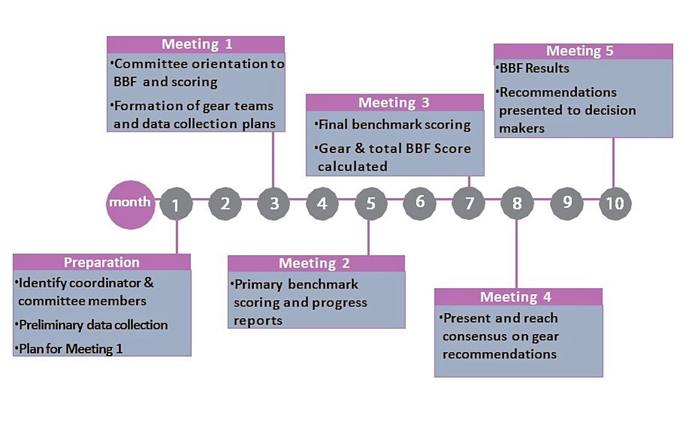 Flow chart - Preparation (month 1): Identify coordinator and committee members, prelimiary data collection, plan for meeting  1. Meeting 1 (month 3): Committee orientation to BBF and scoring; Formation of gear teams and data collection plans. Meeting 2 (month 5): primary benchmark scoring and progress report. Meeting 3 (month 7): Final benchmark scoring, gear and total BBF score calculated. Meeting 4 (month 8): Present and reach consensus on gear recommendations. Meeting 5 (month 10): BBF results, recommendations presented to decision makers.