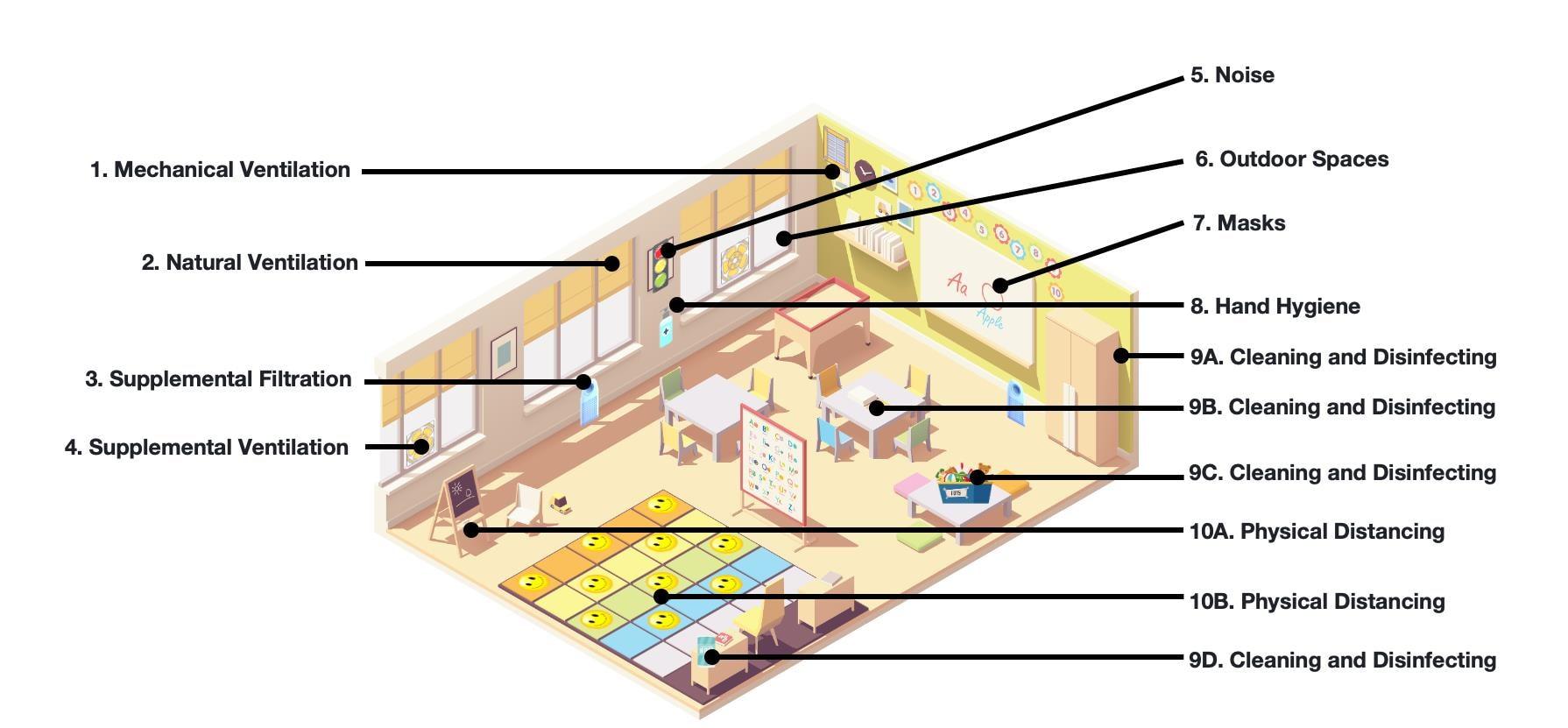 Diagram: Kindergarten and lower grades room.