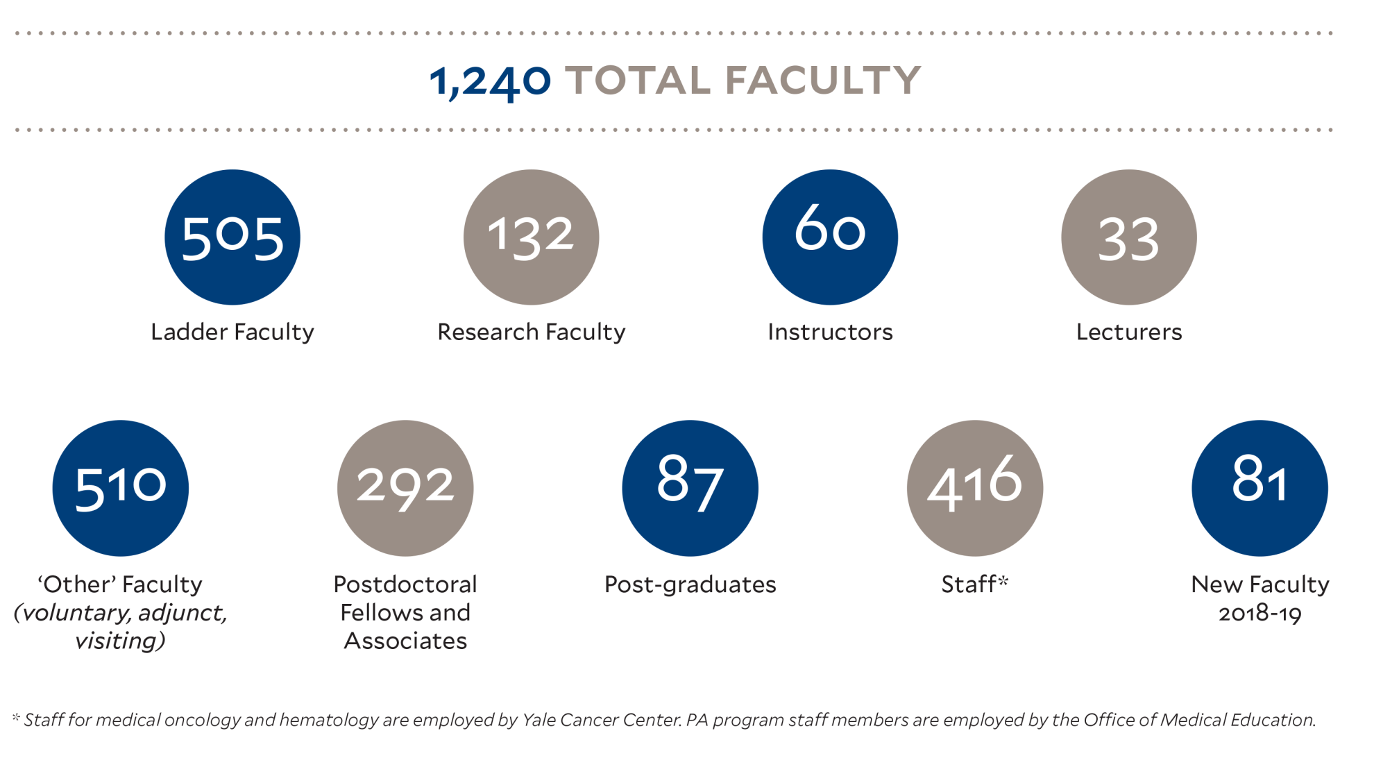 1240 Total Faculty: 505 ladder track faculty, 132 research faculty, 60 instructors, 33 lecturers, 510 other faculty (voluntary, adjunct, visiting), 292 postdoctoral fellows & associates, 87 post-graduates, 416 staff, 81 new faculty for 2018 - 2019 academic year