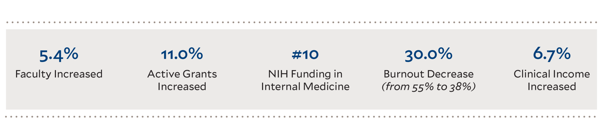 5.4% Faculty Increased, 11% active grants increased; #10 NIH Funding in Internal Medicine, 30% burnout decrease (from 55% to 38%), 6.7 clinical income increased