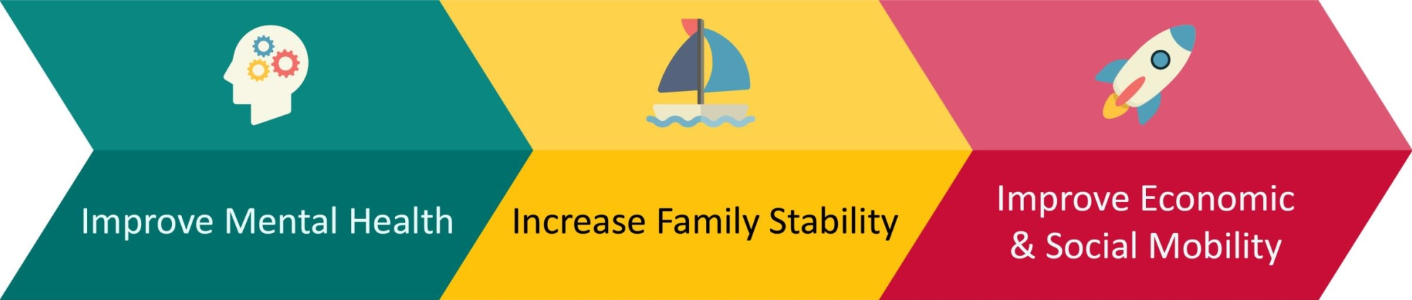 """An arrow contains a silhouette of a head with gears inside and the label """"Improve Mental Health."""" It points to a second arrow with an icon of sailboat and the words """"Increase Family Stability."""" This points to a third arrow with an icon of a rocket ship and the words """"Improve Economic and Social Mobility."""""""