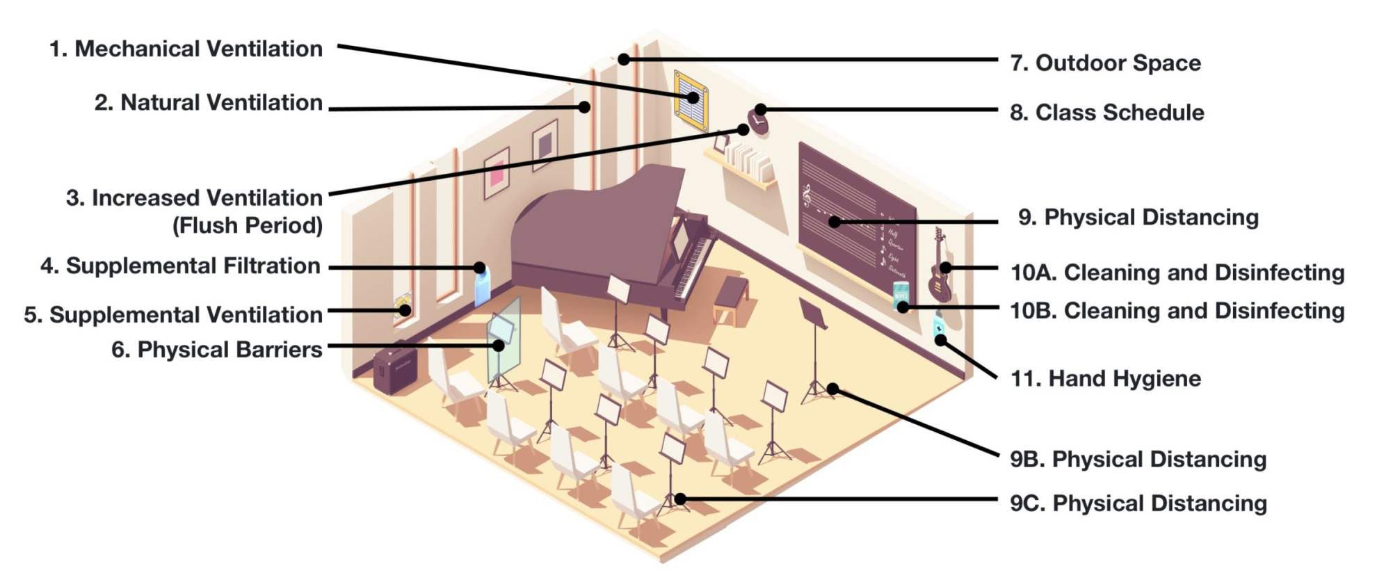 Diagram of a music room