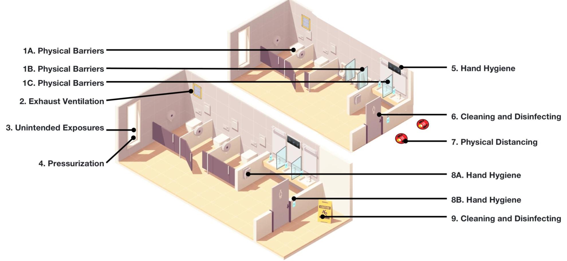 diagram of a school restroom