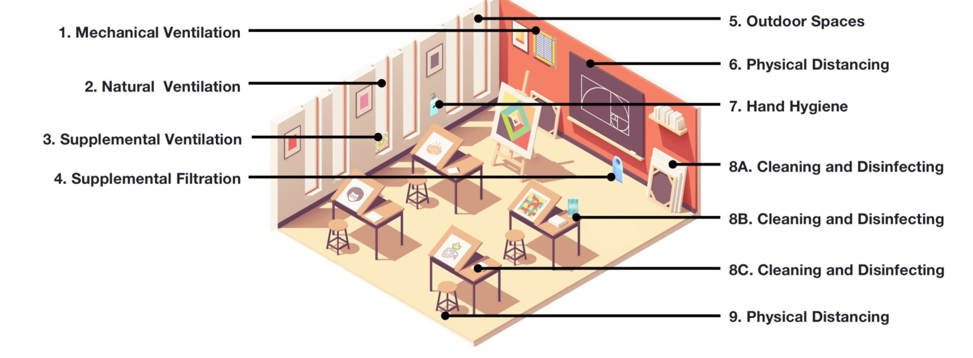 Diagram: Art Room.