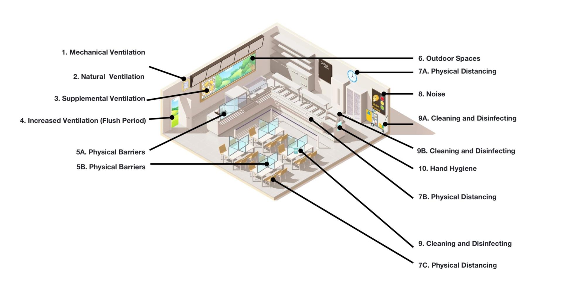 Diagram: Cafeteria.