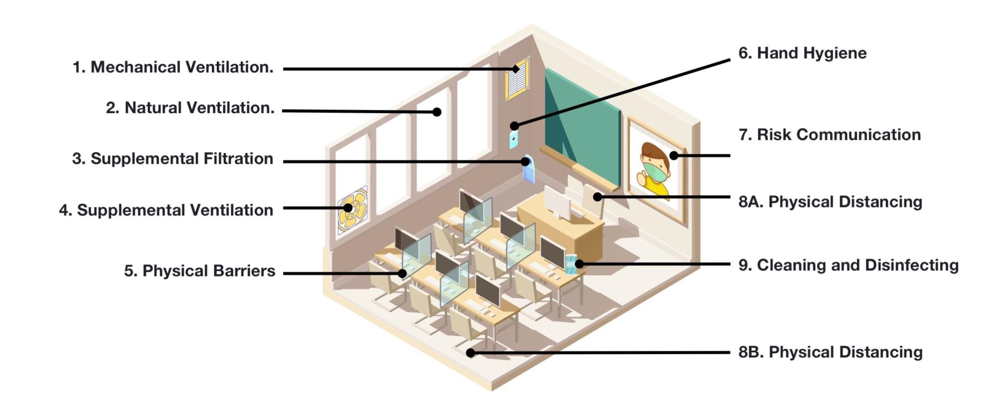 Diagram: Computer Room.