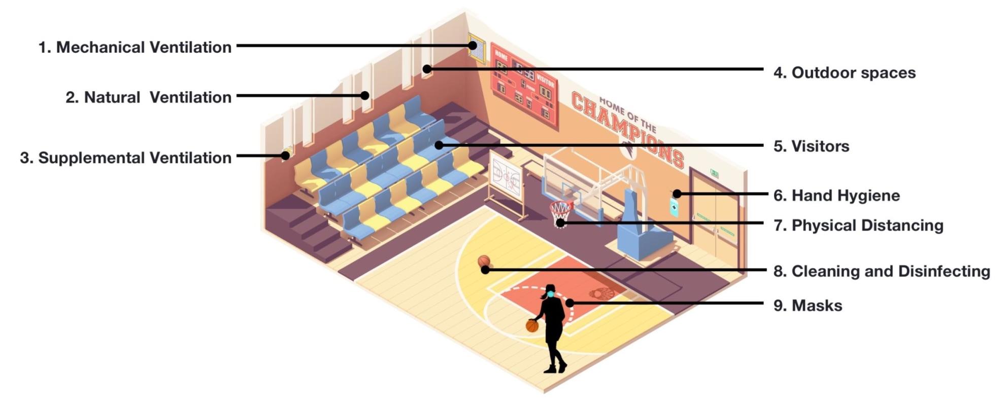 Diagram: Gymnasium