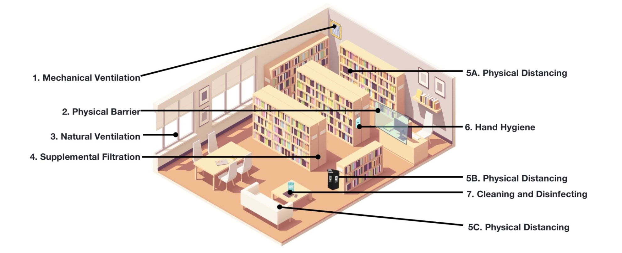 Diagram of a library.