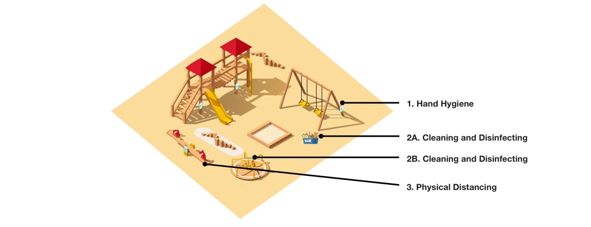 Diagram of a playground.