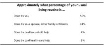 Living routine