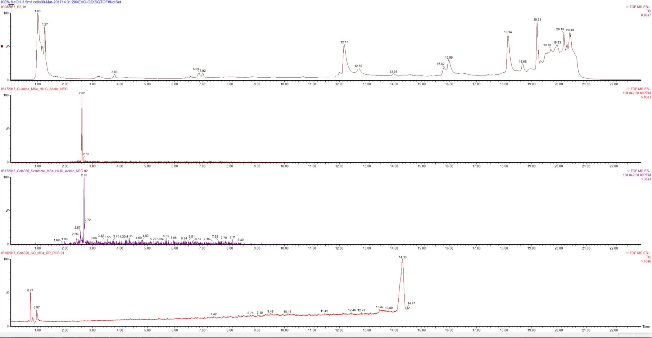 Mass Spec Chromatograms