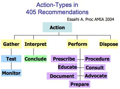 Action Types