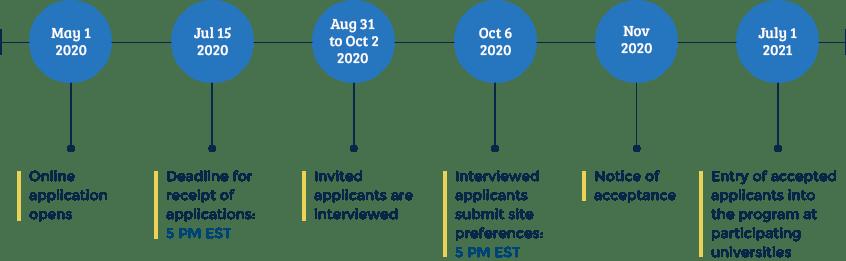 NCSP Application Timeline