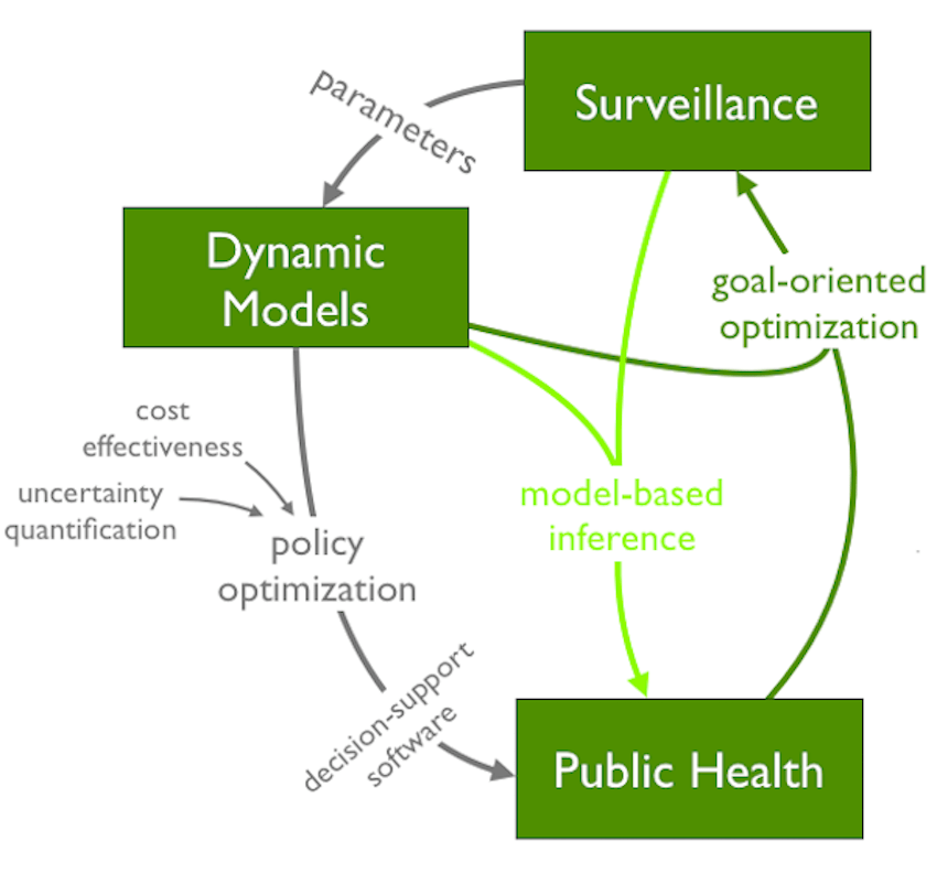 CIDMA project showing relationship between the effectiveness and cost-effectiveness of public health interventions