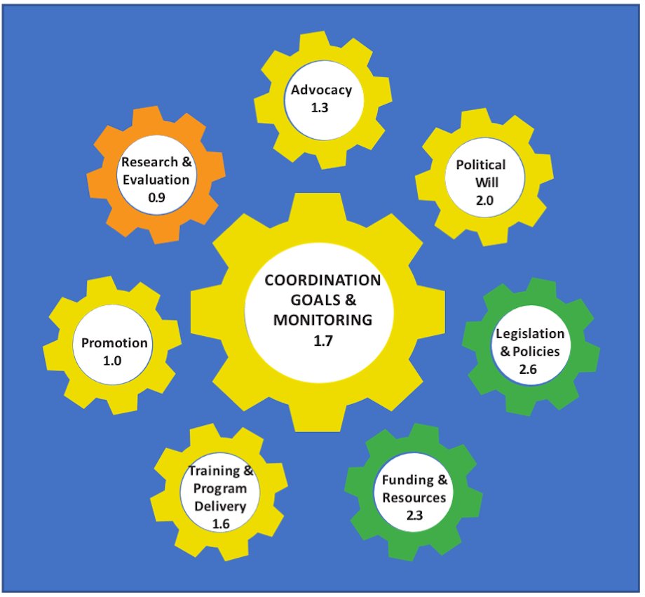 Coordination Goals & Monitoring 1.7; Advocacy 1.3; Political Will 2.0; Legislations & Policies 2.6; Funding & Resources 2.3; Training & Program Delivery 1.6; Promotion 1.0; Research & Evaluation 0.9