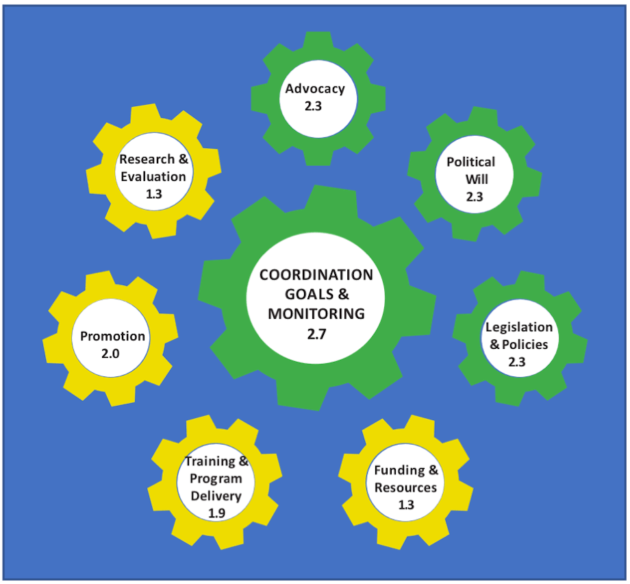 Coordination Goals & Monitoring 2.7; Advocacy 2.3; Political Will 2.3; Legislations & Policies 2.3; Funding & Resources 1.3; Training & Program Delivery 1.9; Promotion 2.0; Research & Evaluation 1.3