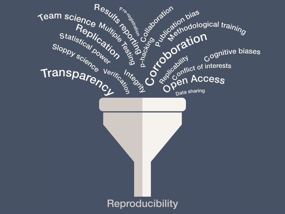 Funnel with words pouring in - transparency, open access, corroboraion, replications, statistical power, results reporting, methodological training