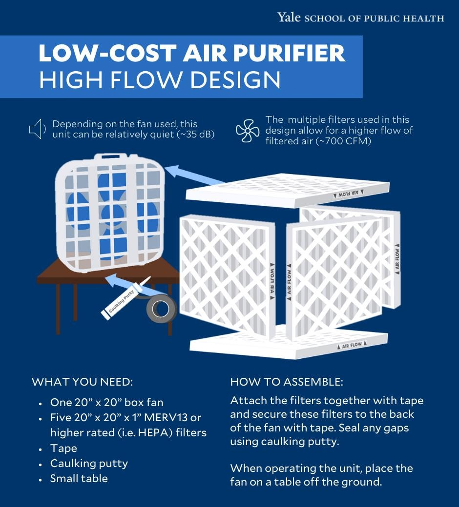 diagram for making a high flow design air purifier