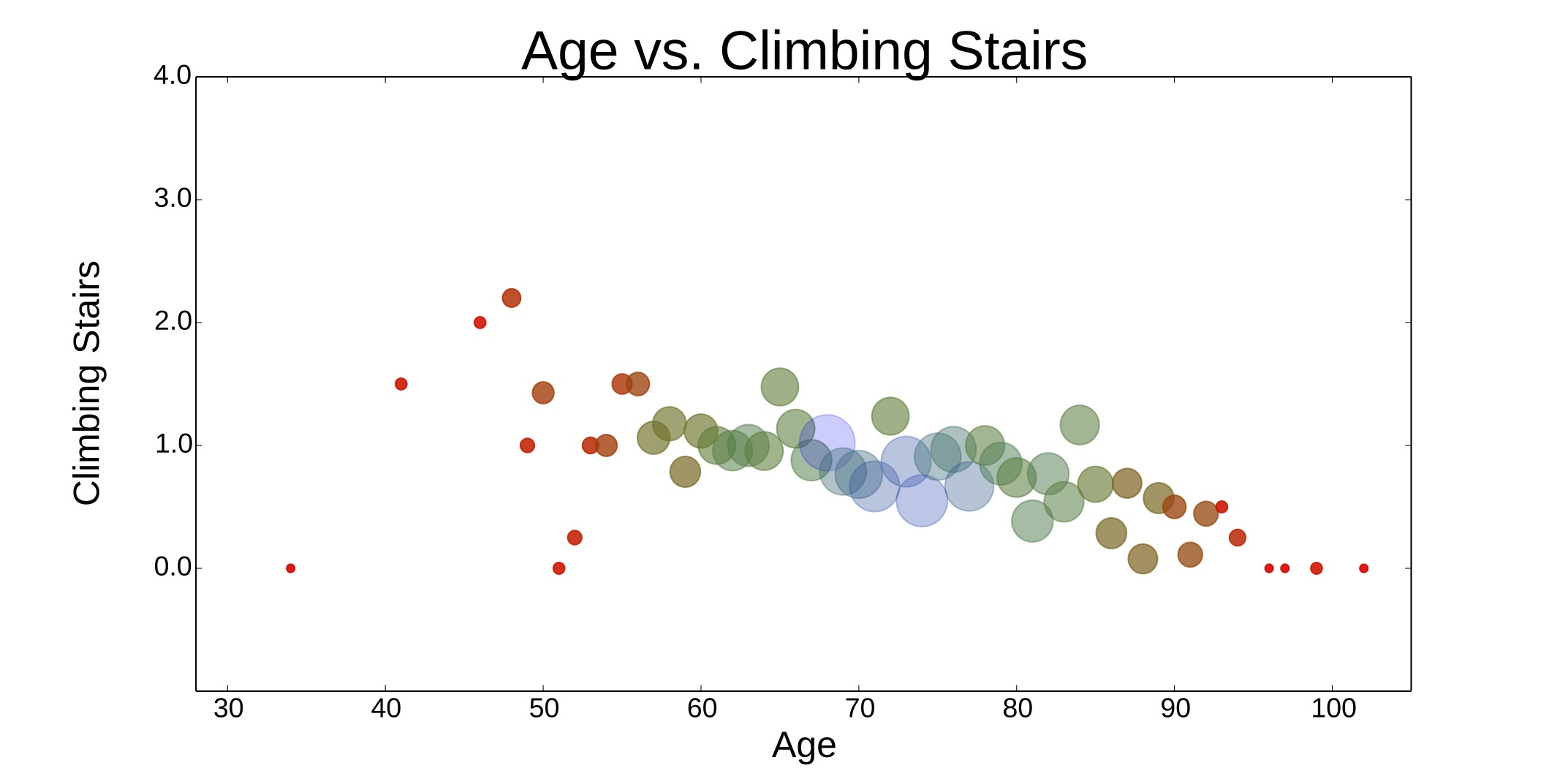 Age vs. climbing stairs