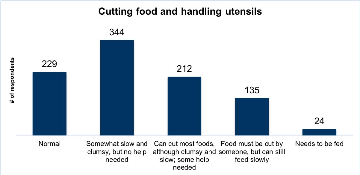 Cutting food and handling utensils
