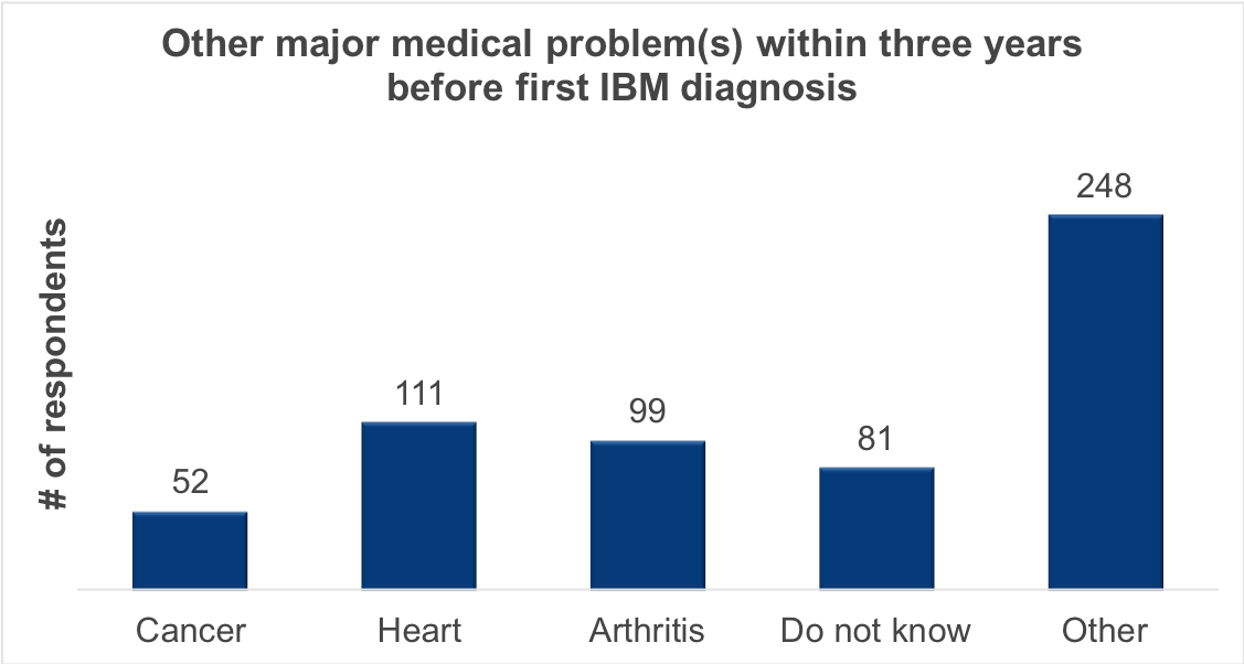 Other major medical problems