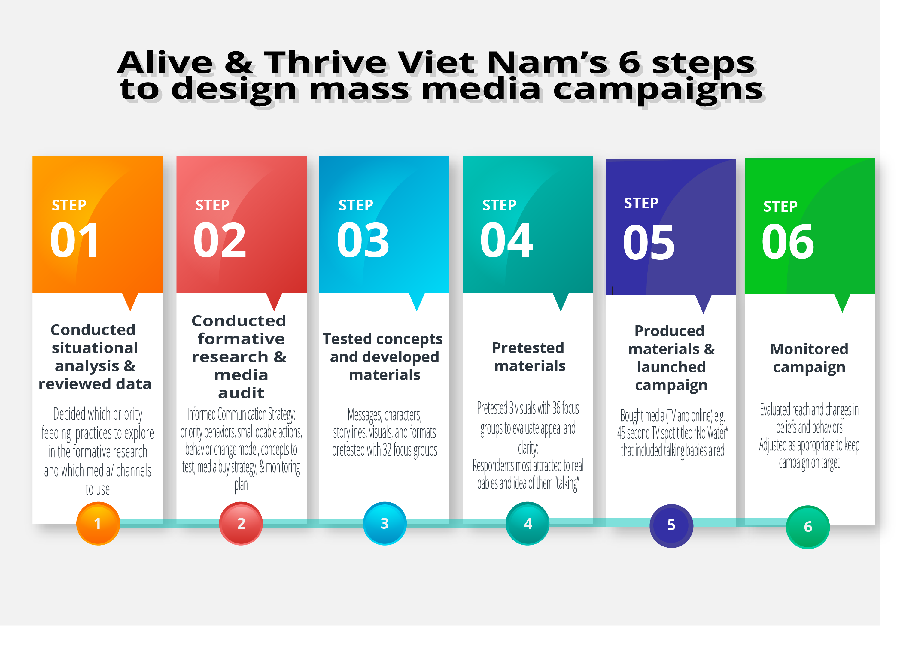 Alive and Thrive's 6 steps